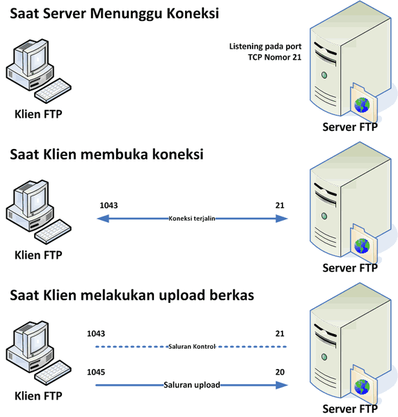 ftp server, cara kerja ftp, pengertian, ftp , server