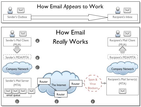 cara kerja mail server, cara, kerja, mail, server, pengertian mail server, pengertian pop3, pop3, pengertian imap, imap, pengertian webmail, webmail, bagaimana mail server bekerja, bagaimana, bekerja